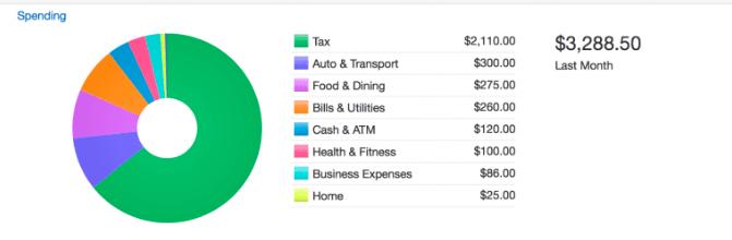 quicken budgeting tools